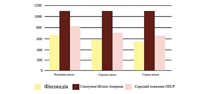 Мал. 1. Середня річна кількість годин викладання у Фінляндії, США та в середньому в країнах ОЕСР