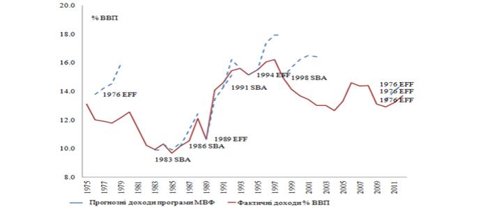 Філіппіни: податкові доходи, % ВВП