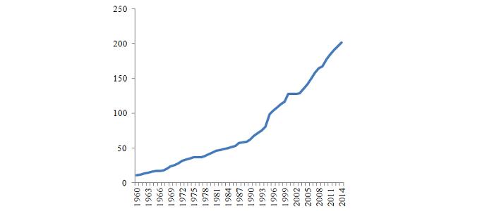 Малюнок 1. ВВП Ізраїлю, 1960–2014, млрд дол. (пост. 2005)