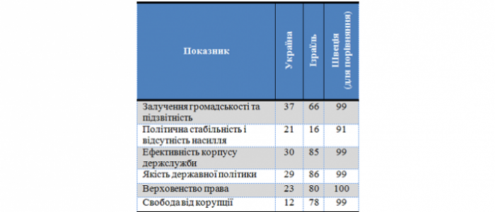 Таблиця 1. Світові показники держуправління, 2013, за 100-бальною шкалою