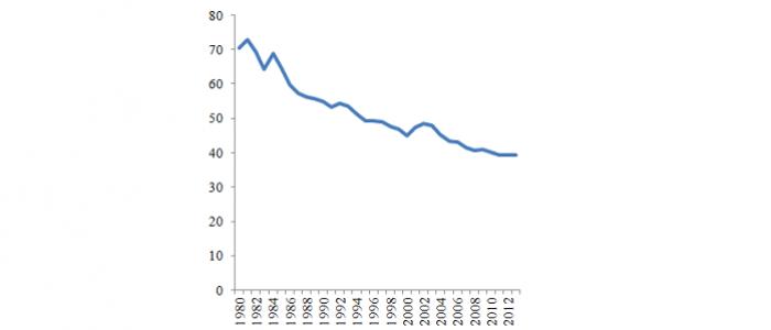 Малюнок 2. Державні видатки Ізраїлю, 1980–2013, % ВВП