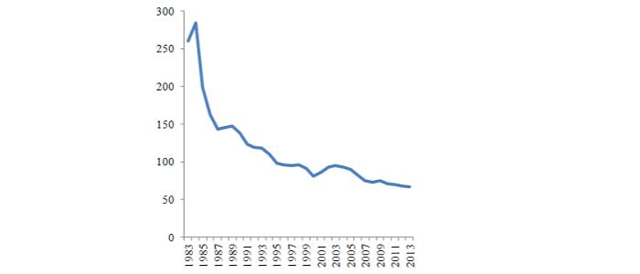 Малюнок 4. Борг Ізраїлю, 1983–2013, % ВВП