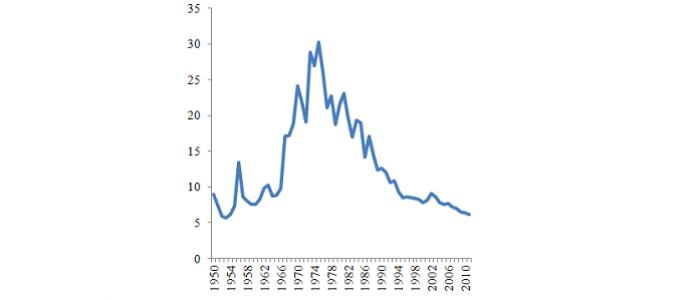 Малюнок 6. Видатки Ізраїлю на оборону , 1950–2011, % ВВП