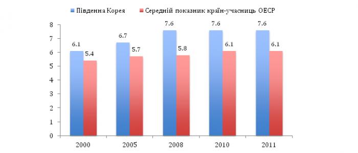 Мал. 1. Державні видатки на освіту (у % до ВВП)