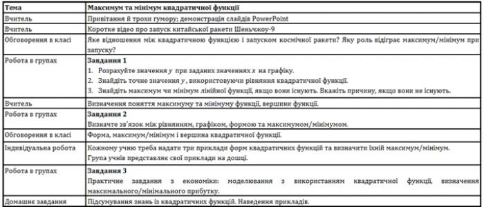 Таблиця 1. План уроку з математики (8-й клас, 45 хвилин).