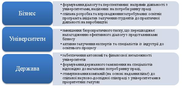 Модель партнерства ВНЗ і бізнесу в Україні