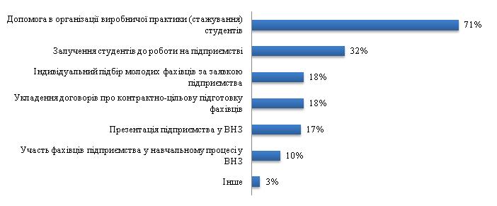 Рис. 12. Напрями співпраці підприємств з українськими ВНЗ