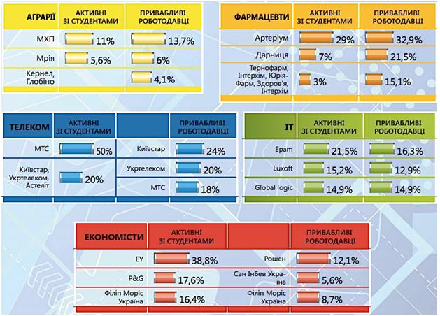 Рис. 13. Показники активності співпраці компаній з університетами у сфері взаємодії зі студентами