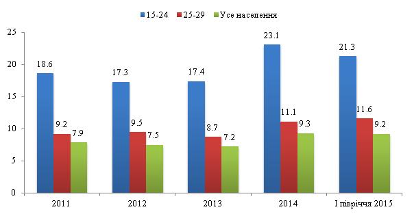 Рис. 5. Рівні безробіття населення за віковими групами (у % до економічно активного населення відповідної вікової групи)
