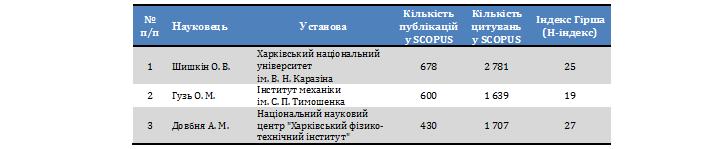 Таблиця 5. Топ-3 науковці України за кількістю публікацій, 2015 р.