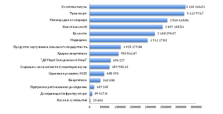 Мал. 9. Напрямки Сьомої рамкової програми ЄС та обсяг грантів, залучених українськими вченими, євро