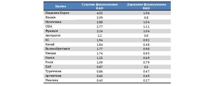 """Таблиця 7. Розподіл сукупного фінансування наукових досліджень у деяких країнах """"Великої двадцятки"""", у % до ВВП"""