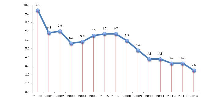 Мал. 13. Питома вага реалізованої інноваційної продукції в обсязі промислової, %