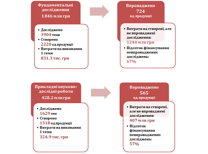 Мал. 1. Обсяг бюджетних витрат і результати роботи НАНУ за основними напрямками