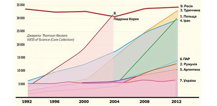 Мал. 2. Продуктивність науковців окремих країн (кількість наукових публікацій) за період 1992–2012 рр.