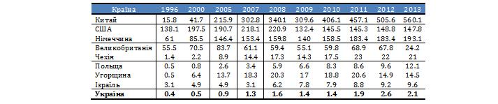 Таблиця 8. Динаміка експорту високотехнологічної продукції деякими країнами світу (млрд дол. США)