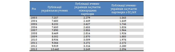 Таблиця 1. Кількість публікацій, виконаних самостійно українськими вченими та спільно з міжнародними партнерами, 2003–2013 рр.
