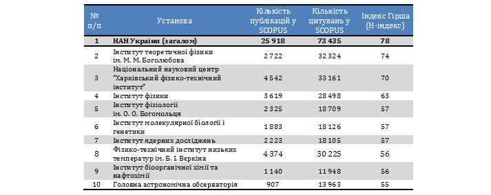 Таблиця 2. Індекс Гірша деяких установ НАН України, станом на 26.03.2015р.