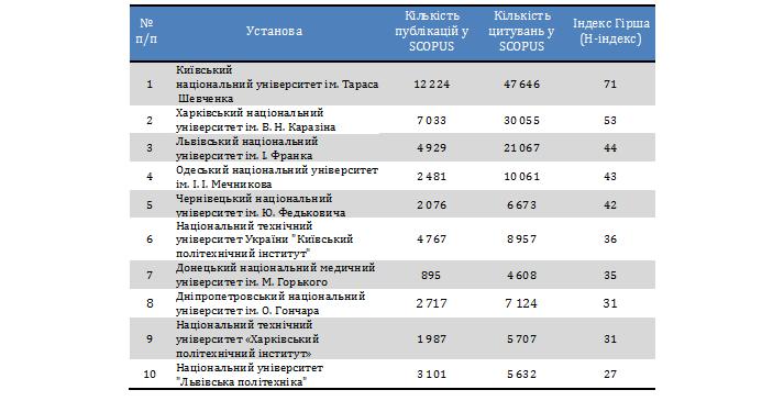 Таблиця 3. Індекс Гірша деяких установ МОН України, станом на 26.03.2015р.