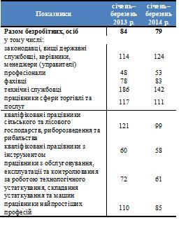 Таблиця 1. Навантаження зареєстрованих безробітних на 10 вільних робочих місць, 2013–2014 рр.